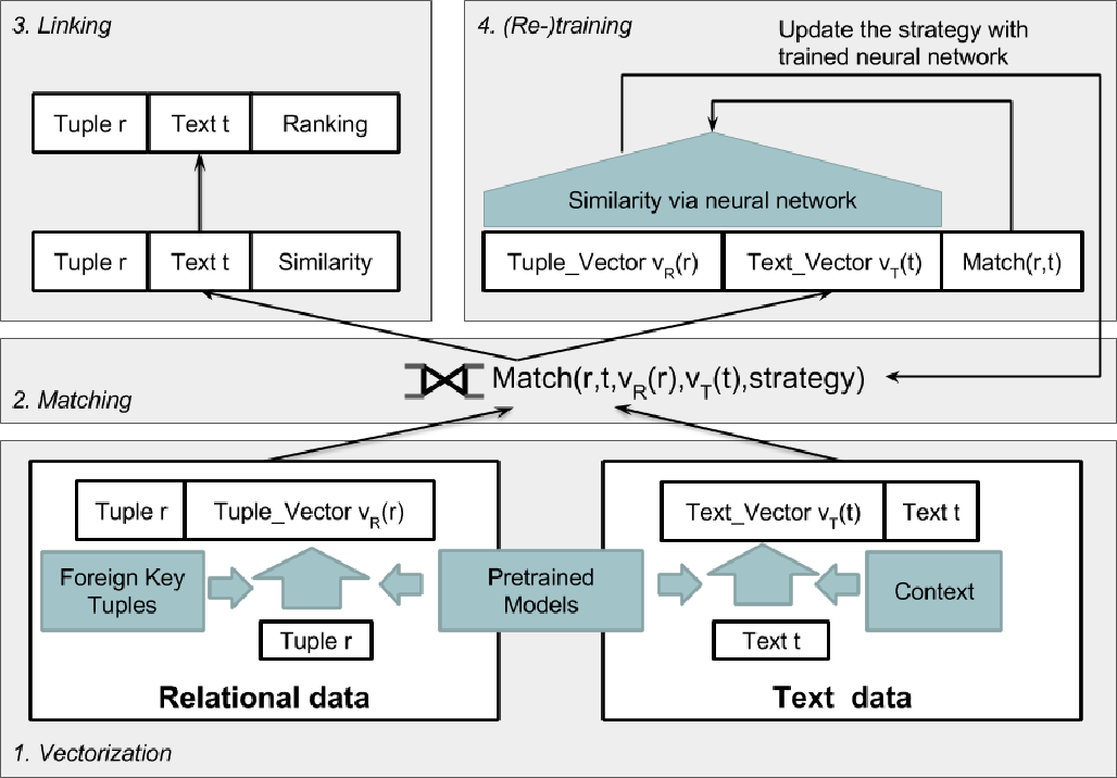 Figure 3 for IDEL: In-Database Entity Linking with Neural Embeddings