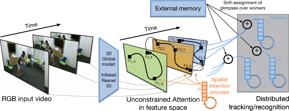 Figure 1 for Glimpse Clouds: Human Activity Recognition from Unstructured Feature Points