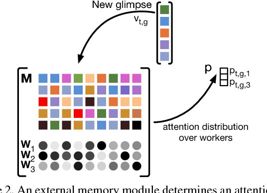 Figure 3 for Glimpse Clouds: Human Activity Recognition from Unstructured Feature Points