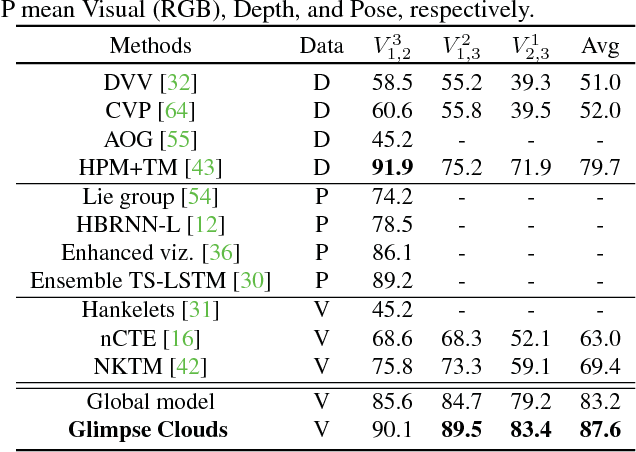 Figure 2 for Glimpse Clouds: Human Activity Recognition from Unstructured Feature Points