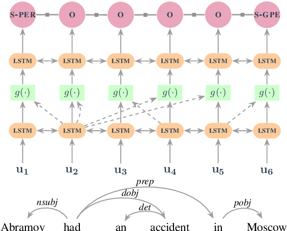 Figure 3 for Dependency-Guided LSTM-CRF for Named Entity Recognition