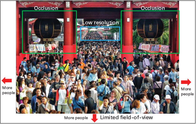 Figure 1 for 3D Crowd Counting via Multi-View Fusion with 3D Gaussian Kernels