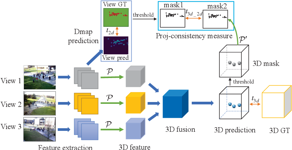 Figure 3 for 3D Crowd Counting via Multi-View Fusion with 3D Gaussian Kernels