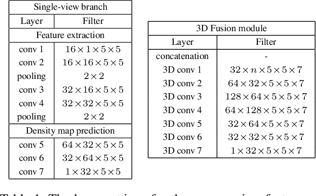 Figure 2 for 3D Crowd Counting via Multi-View Fusion with 3D Gaussian Kernels