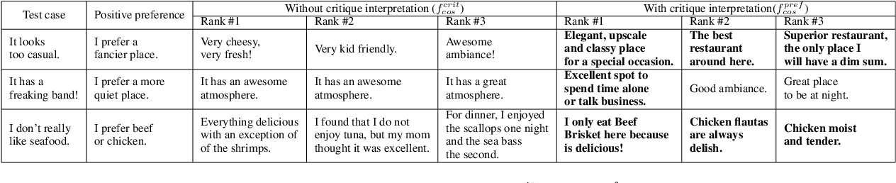 """Figure 2 for """"It doesn't look good for a date"""": Transforming Critiques into Preferences for Conversational Recommendation Systems"""
