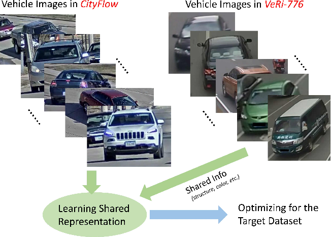Figure 1 for VehicleNet: Learning Robust Visual Representation for Vehicle Re-identification