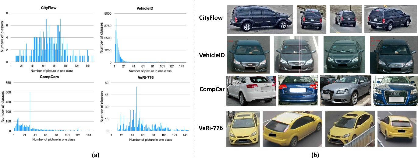 Figure 2 for VehicleNet: Learning Robust Visual Representation for Vehicle Re-identification