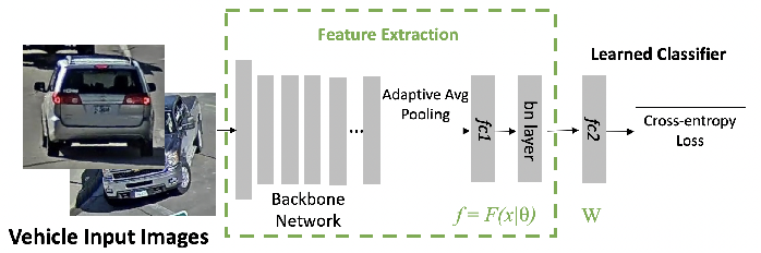 Figure 3 for VehicleNet: Learning Robust Visual Representation for Vehicle Re-identification