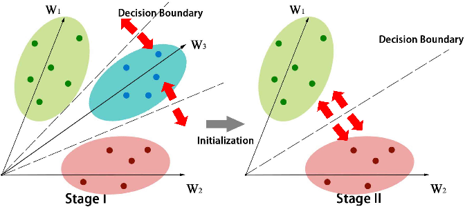 Figure 4 for VehicleNet: Learning Robust Visual Representation for Vehicle Re-identification