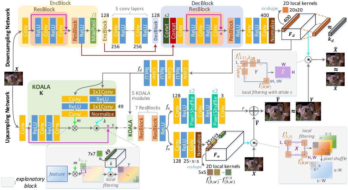 Figure 3 for KOALAnet: Blind Super-Resolution using Kernel-Oriented Adaptive Local Adjustment