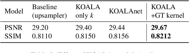 Figure 4 for KOALAnet: Blind Super-Resolution using Kernel-Oriented Adaptive Local Adjustment
