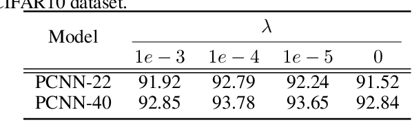 Figure 4 for Projection Convolutional Neural Networks for 1-bit CNNs via Discrete Back Propagation