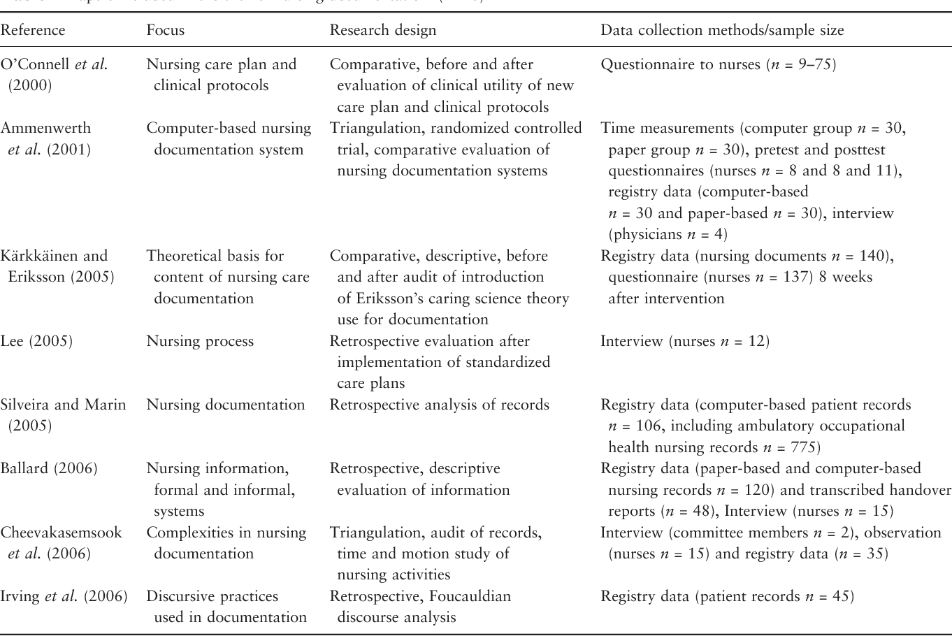 nursing evaluation