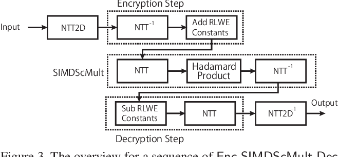 Figure 4 for ENSEI: Efficient Secure Inference via Frequency-Domain Homomorphic Convolution for Privacy-Preserving Visual Recognition