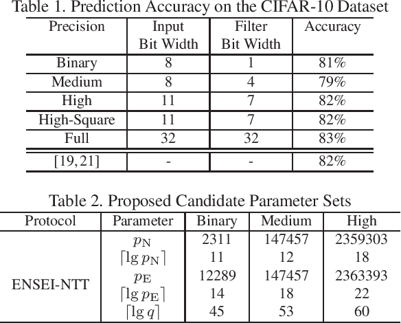 Figure 2 for ENSEI: Efficient Secure Inference via Frequency-Domain Homomorphic Convolution for Privacy-Preserving Visual Recognition