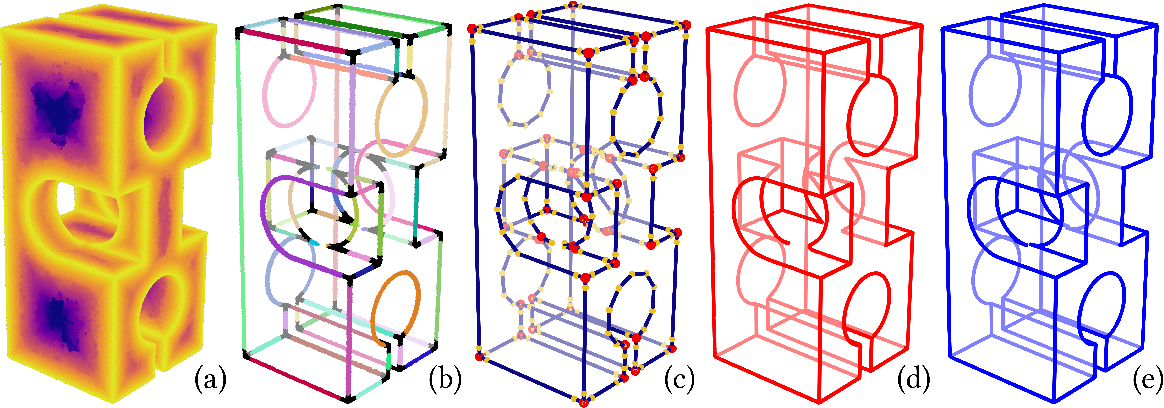 Figure 1 for 3D Parametric Wireframe Extraction Based on Distance Fields