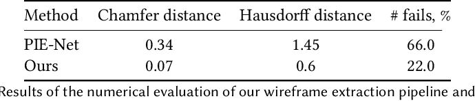 Figure 2 for 3D Parametric Wireframe Extraction Based on Distance Fields