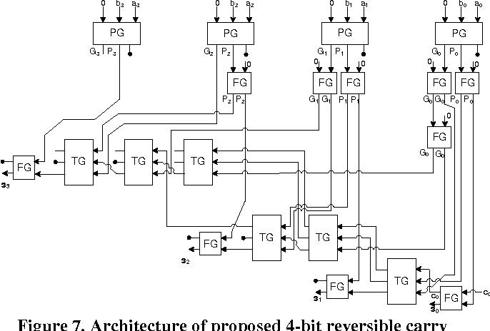 Figure 7 From Design Of Optimal Reversible Carry Lookahead Adder