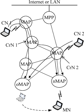 figure 2 from crossover node discovery for ieee 802 11s wireless Wireless LAN Security fig 2 needs for multiple crns crn 1 for the munication pair