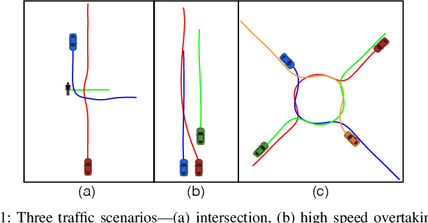 Figure 1 for An Iterative Quadratic Method for General-Sum Differential Games with Feedback Linearizable Dynamics