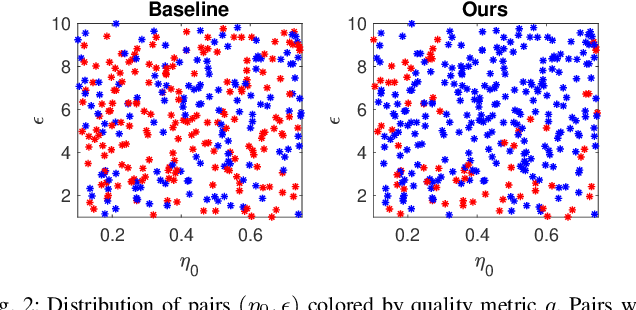 Figure 2 for An Iterative Quadratic Method for General-Sum Differential Games with Feedback Linearizable Dynamics