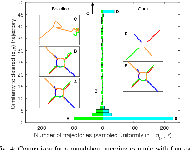 Figure 4 for An Iterative Quadratic Method for General-Sum Differential Games with Feedback Linearizable Dynamics