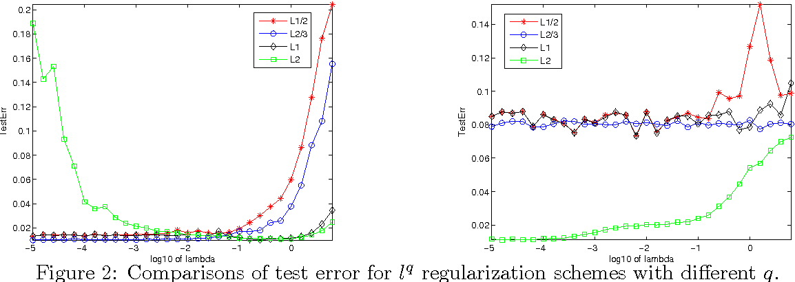 Figure 2 for Does generalization performance of $l^q$ regularization learning depend on $q$? A negative example