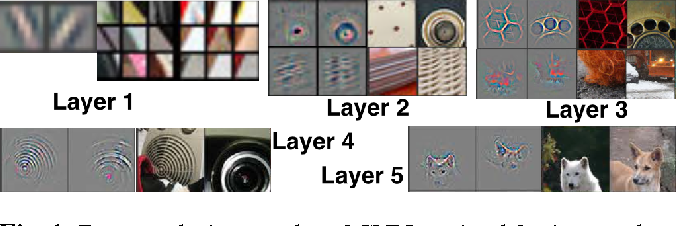 Figure 1 for Explaining Deep Convolutional Neural Networks on Music Classification