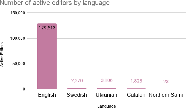 Figure 3 for References in Wikipedia: The Editors' Perspective
