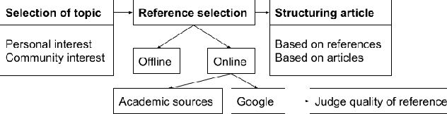 Figure 4 for References in Wikipedia: The Editors' Perspective