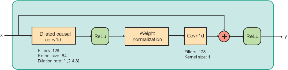 Figure 3 for DEEPF0: End-To-End Fundamental Frequency Estimation for Music and Speech Signals