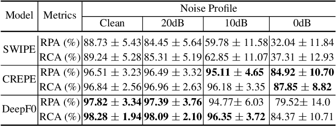 Figure 4 for DEEPF0: End-To-End Fundamental Frequency Estimation for Music and Speech Signals