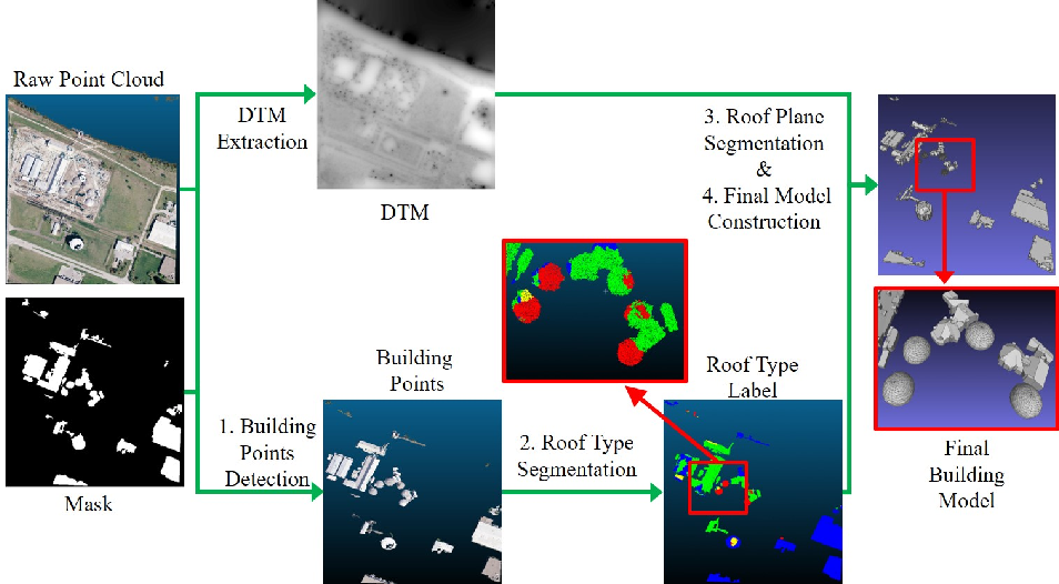 Figure 1 for Deep Learning Guided Building Reconstruction from Satellite Imagery-derived Point Clouds