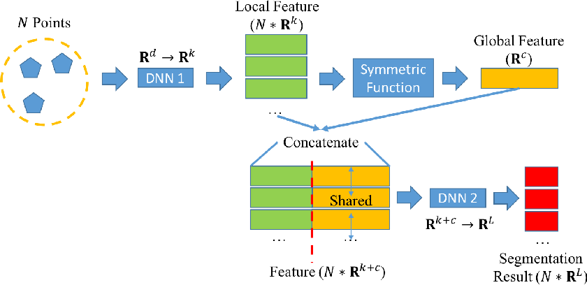 Figure 3 for Deep Learning Guided Building Reconstruction from Satellite Imagery-derived Point Clouds