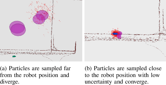 Figure 4 for Localising Faster: Efficient and precise lidar-based robot localisation in large-scale environments