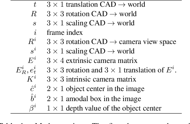 Figure 1 for Vid2CAD: CAD Model Alignment using Multi-View Constraints from Videos