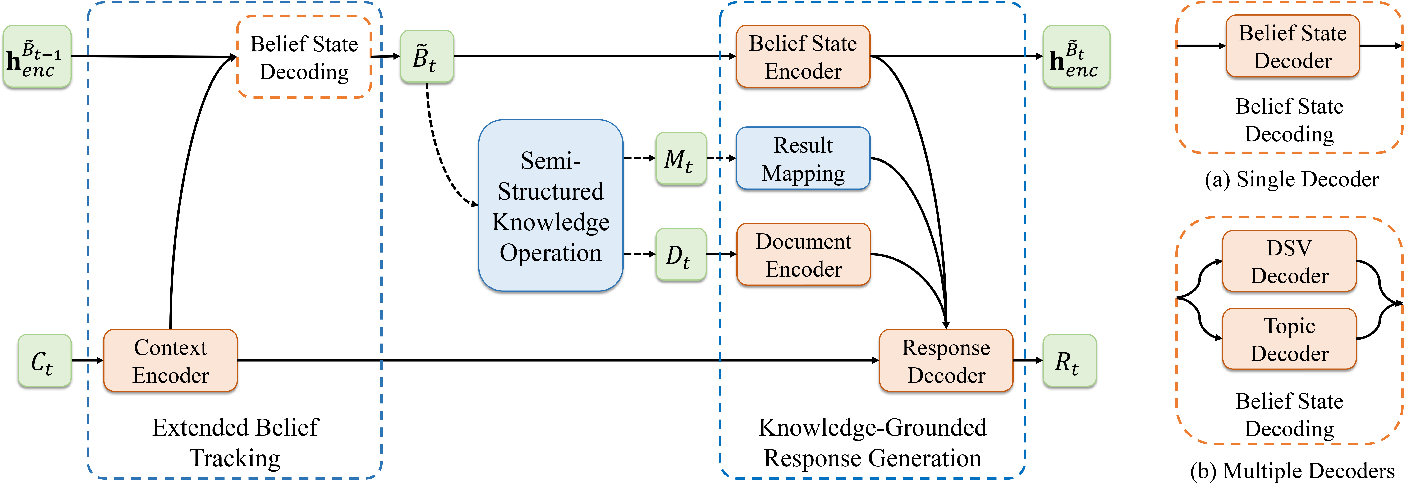 Figure 2 for End-to-End Task-Oriented Dialog Modeling with Semi-Structured Knowledge Management