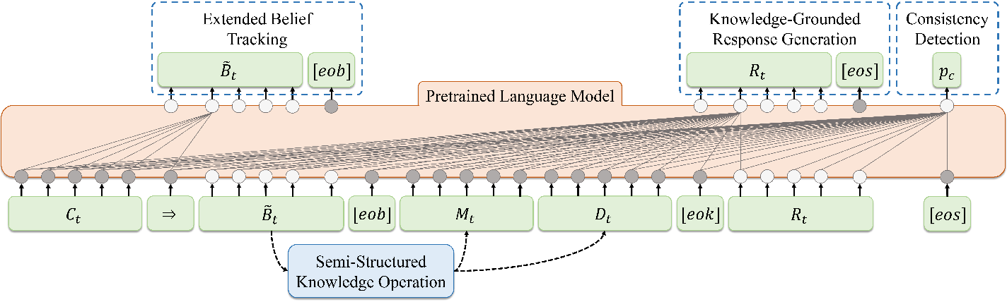 Figure 3 for End-to-End Task-Oriented Dialog Modeling with Semi-Structured Knowledge Management