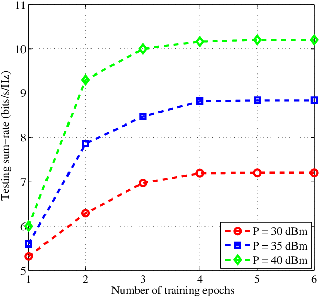 Figure 3 for Learning-based Predictive Beamforming for Integrated Sensing and Communication in Vehicular Networks