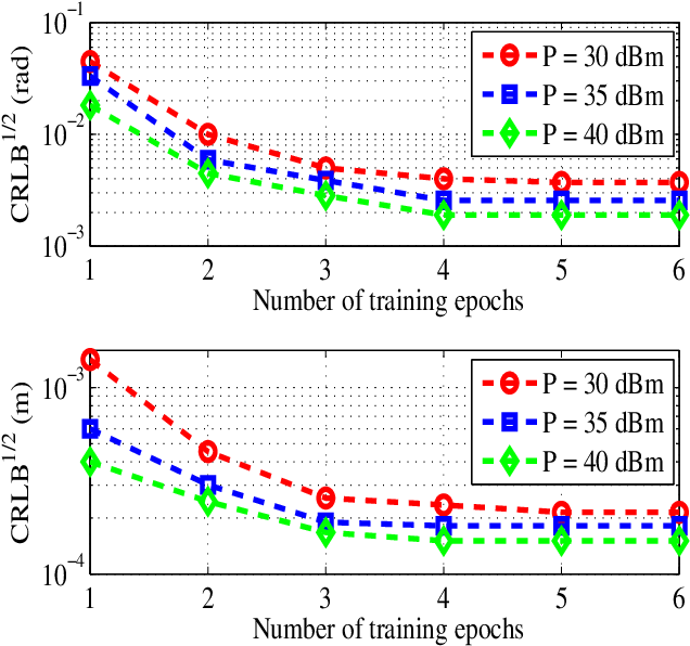 Figure 4 for Learning-based Predictive Beamforming for Integrated Sensing and Communication in Vehicular Networks