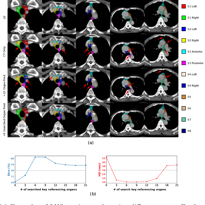Figure 4 for DeepStationing: Thoracic Lymph Node Station Parsing in CT Scans using Anatomical Context Encoding and Key Organ Auto-Search