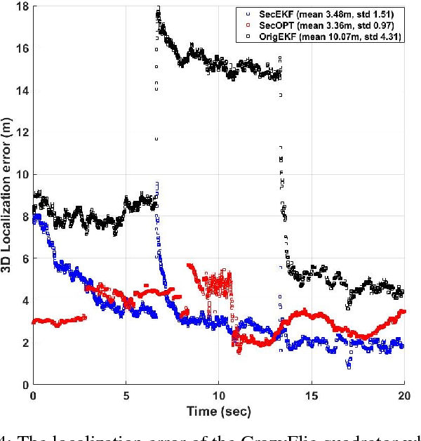 Figure 4 for SecSens: Secure State Estimation with Application to Localization and Time Synchronization