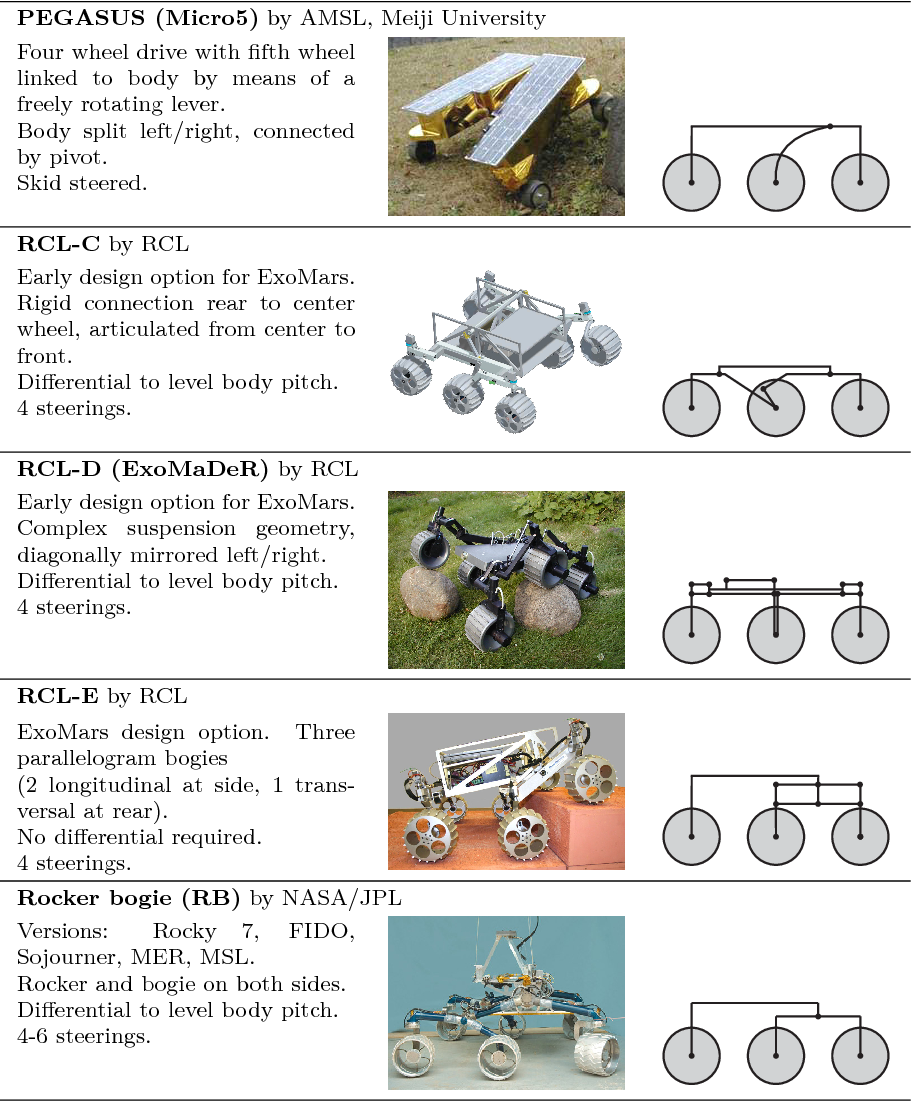 PDF] Mobility evaluation of wheeled all-terrain robots