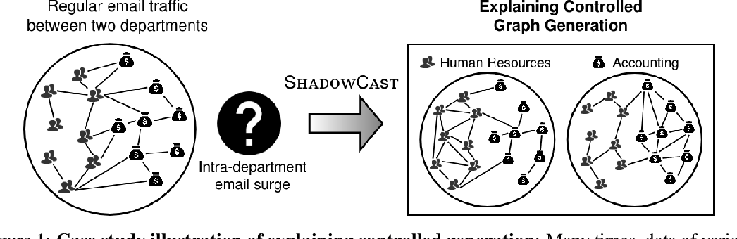 Figure 1 for SHADOWCAST: Controlling Network Properties to Explain Graph Generation