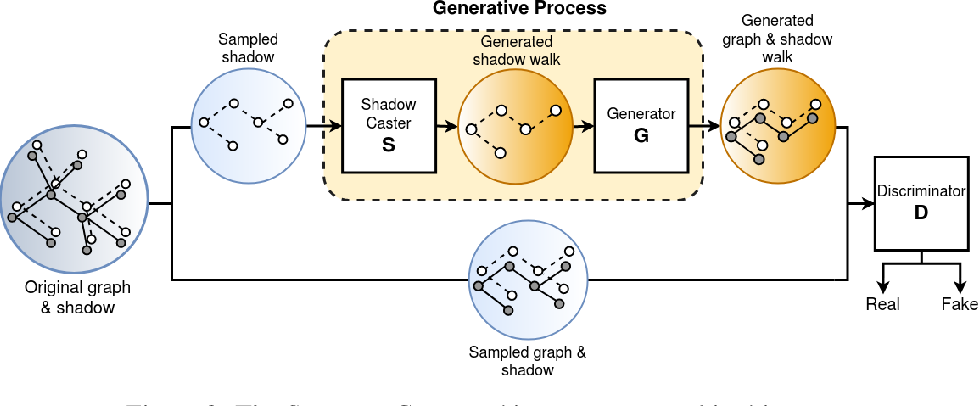 Figure 3 for SHADOWCAST: Controlling Network Properties to Explain Graph Generation