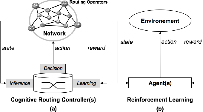 Figure 1 for Towards Cognitive Routing based on Deep Reinforcement Learning