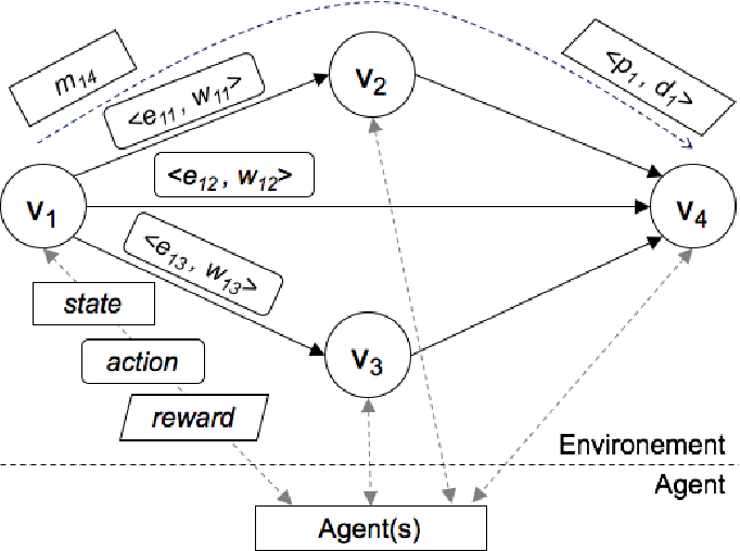 Figure 2 for Towards Cognitive Routing based on Deep Reinforcement Learning