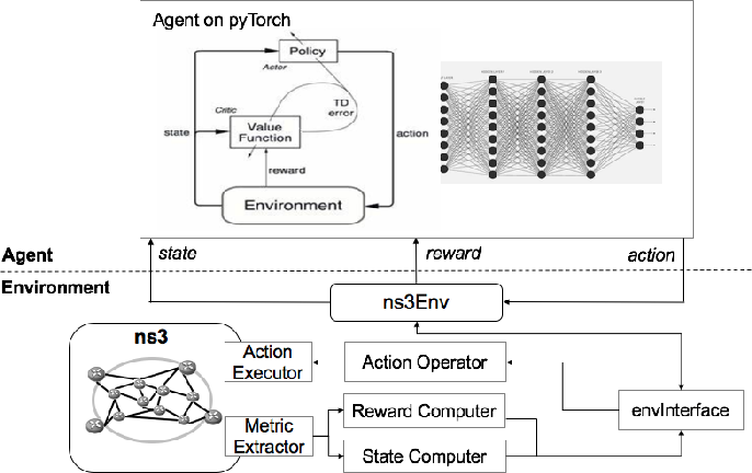 Figure 3 for Towards Cognitive Routing based on Deep Reinforcement Learning