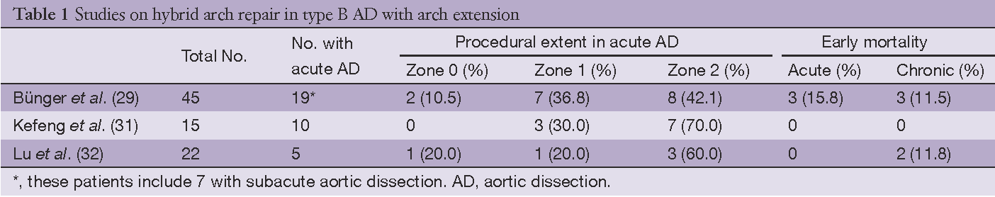 PDF] Best surgical option for arch extension of type B aortic