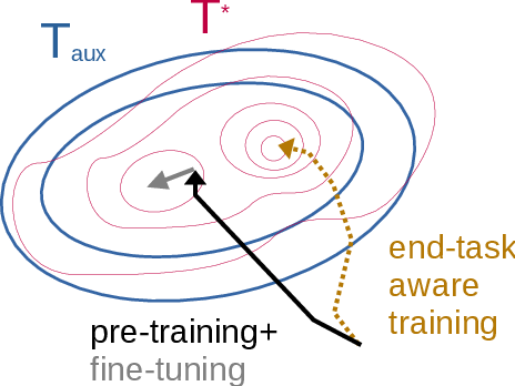 Figure 1 for Should We Be Pre-training? An Argument for End-task Aware Training as an Alternative